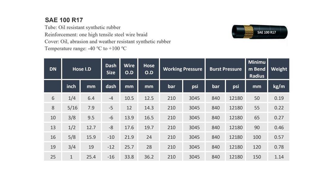 Công ty ống thủy lực sae 100 r17 ở chúng tôi uae uk