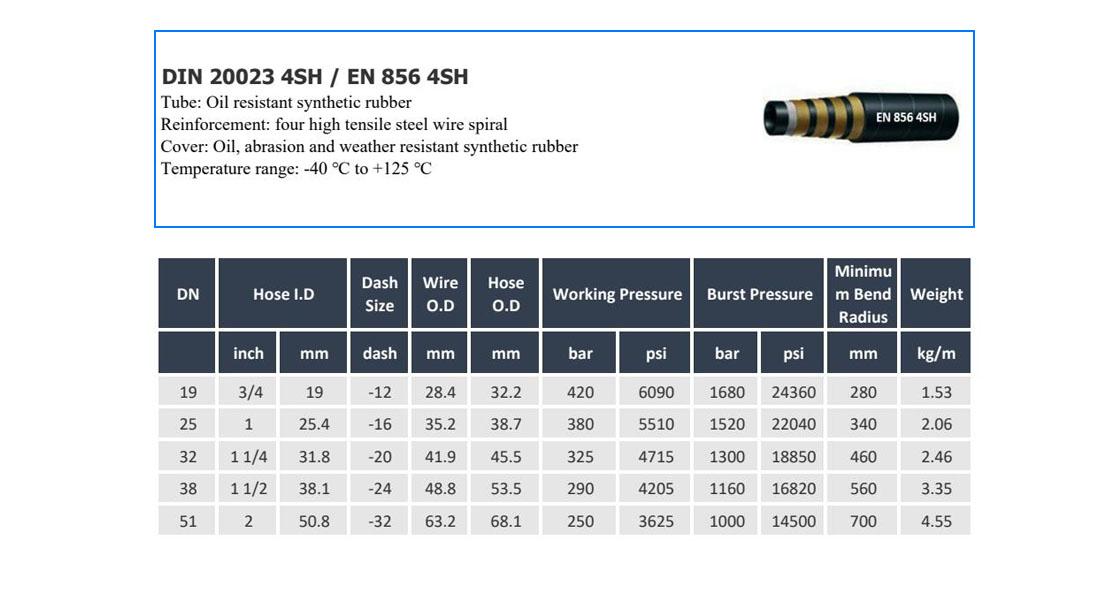 Tabla de especificaciones en 856 4sh hecha por el fabricante de mangueras de goma